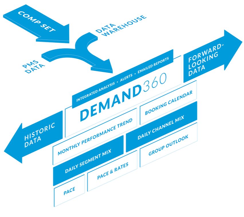 Accor-Amadeus-Demand360